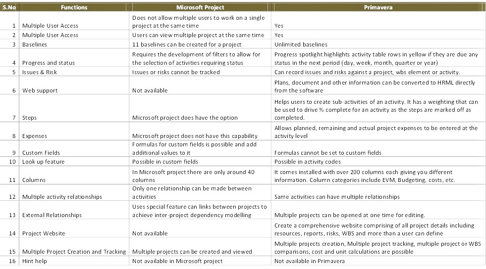 comparison of Microsoft Project and Primavera